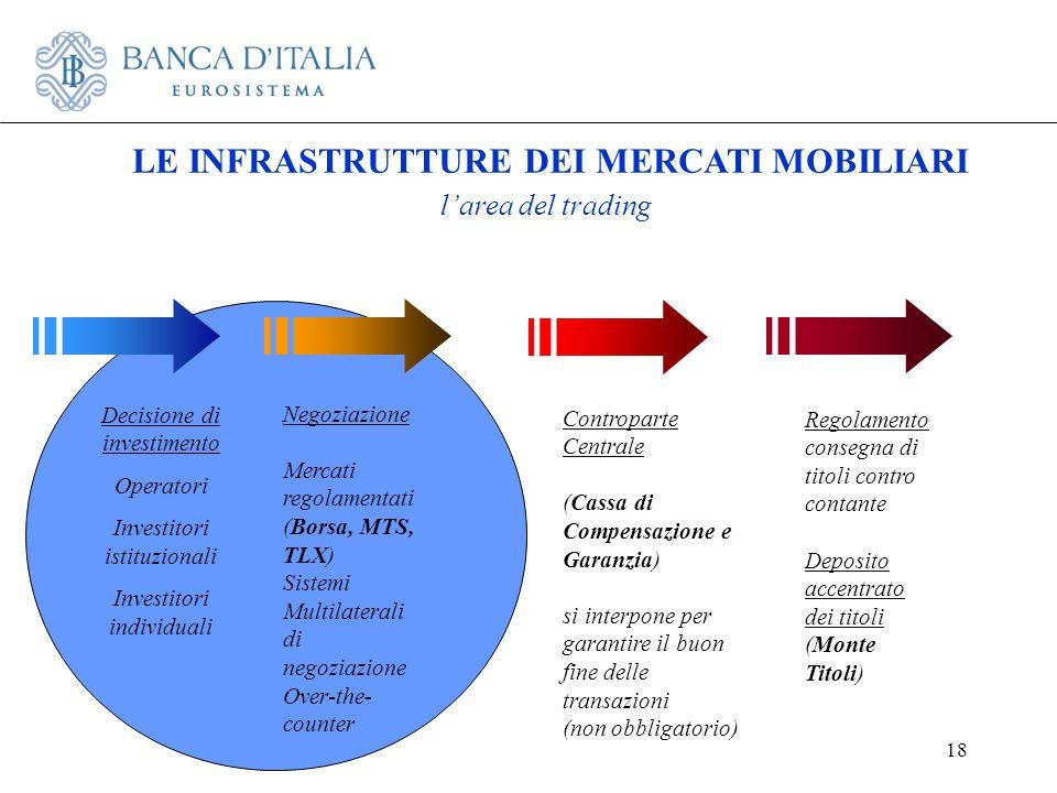 18 LE INFRASTRUTTURE DEI MERCATI MOBILIARI larea del trading Decisione di investimento Operatori Investitori istituzionali Investitori individuali Neg