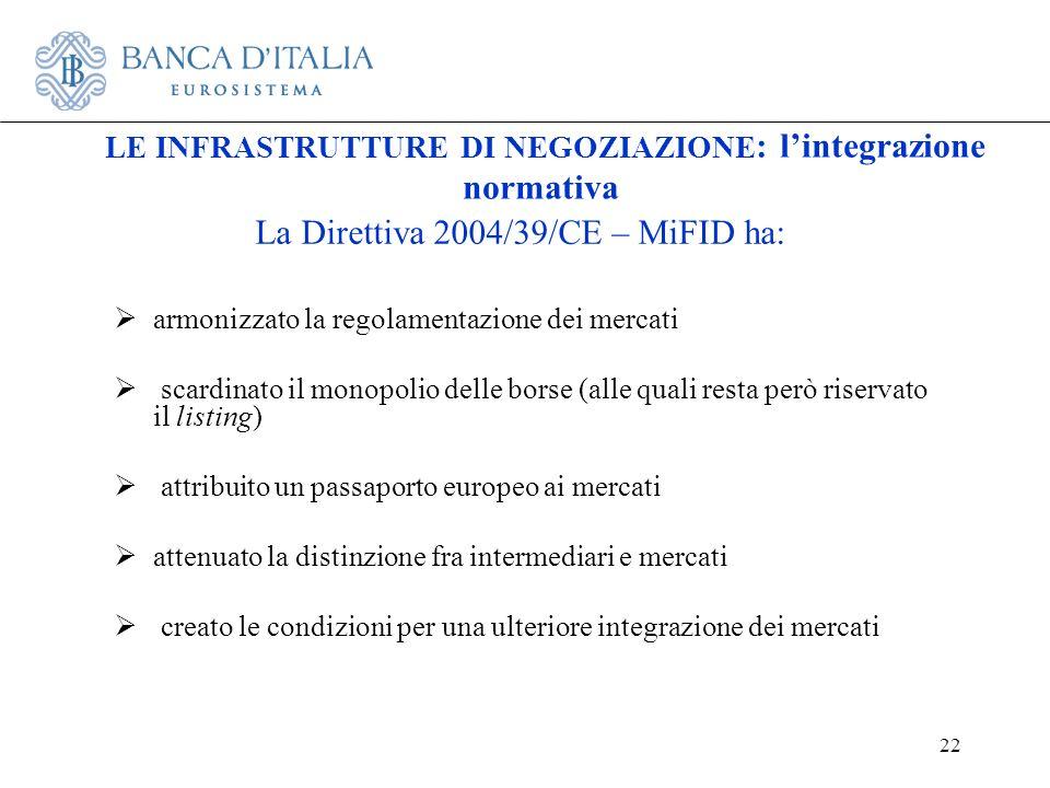 22 La Direttiva 2004/39/CE – MiFID ha: armonizzato la regolamentazione dei mercati scardinato il monopolio delle borse (alle quali resta però riservat
