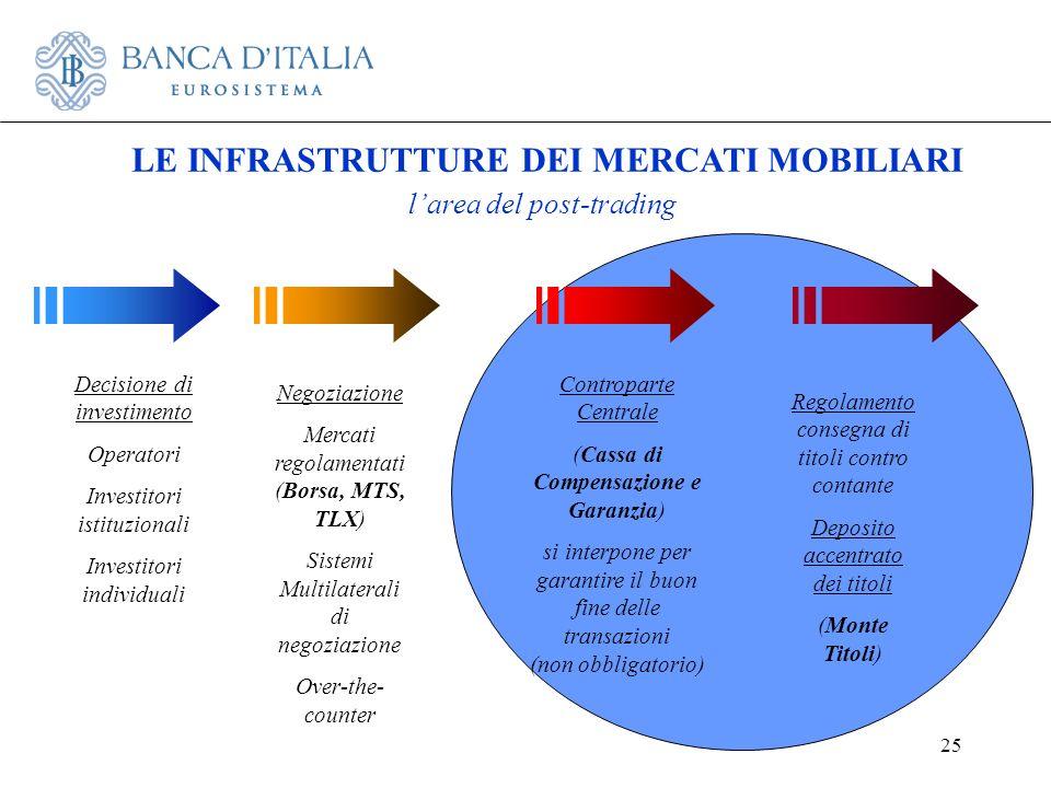 25 LE INFRASTRUTTURE DEI MERCATI MOBILIARI larea del post-trading Negoziazione Mercati regolamentati (Borsa, MTS, TLX) Sistemi Multilaterali di negozi
