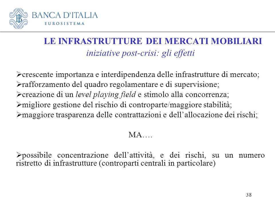38 LE INFRASTRUTTURE DEI MERCATI MOBILIARI iniziative post-crisi: gli effetti crescente importanza e interdipendenza delle infrastrutture di mercato;