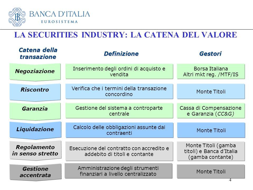 4 LA SECURITIES INDUSTRY: LA CATENA DEL VALORE Catena della transazione Definizione Riscontro Verifica che i termini della transazione concordino Mont