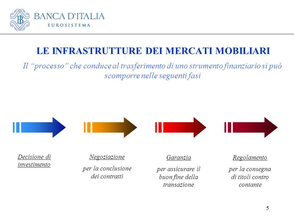6 LE INFRASTRUTTURE DEI MERCATI MOBILIARI Negoziazione MERCATI Mercati regolamentati Multilateral trading facilities Internalizzatori sìstematici Intermediari Garanzia CONTROPARTE CENTRALE Regolamento SISTEMI DI REGOLAMENTO SISTEMI DI DEPOSITO ACCENTRATO Ciascuna fase è svolta da una o più infrastrutture