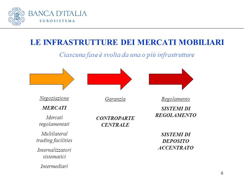 6 LE INFRASTRUTTURE DEI MERCATI MOBILIARI Negoziazione MERCATI Mercati regolamentati Multilateral trading facilities Internalizzatori sìstematici Inte
