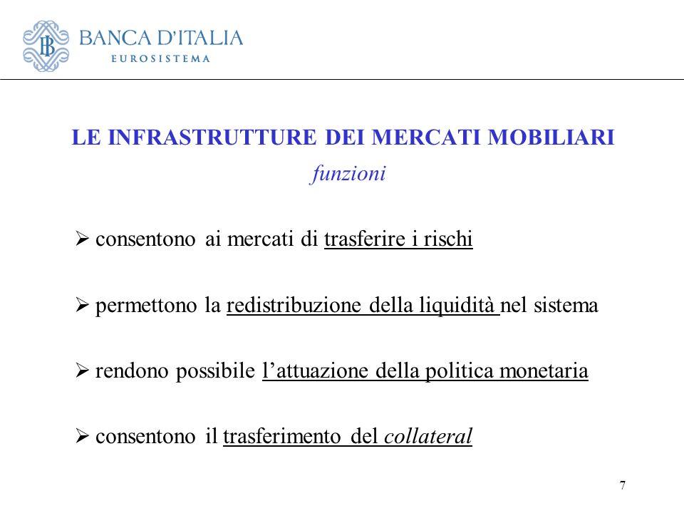 7 LE INFRASTRUTTURE DEI MERCATI MOBILIARI funzioni consentono ai mercati di trasferire i rischi permettono la redistribuzione della liquidità nel sist