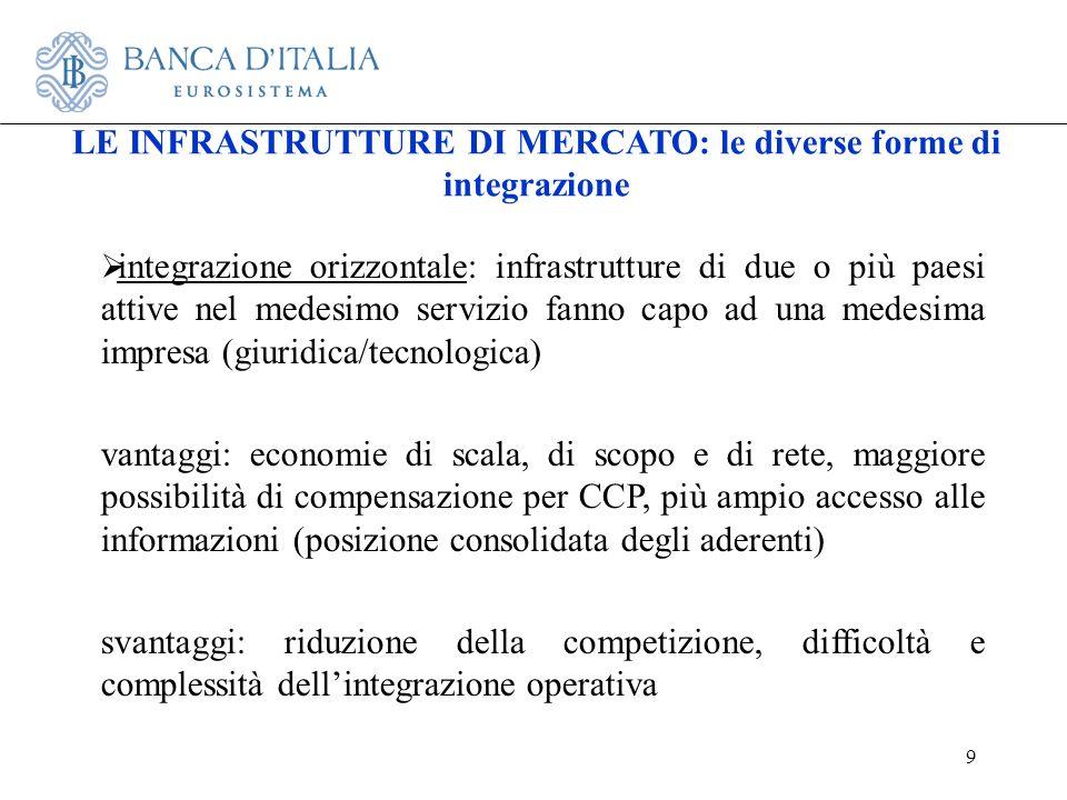 9 integrazione orizzontale: infrastrutture di due o più paesi attive nel medesimo servizio fanno capo ad una medesima impresa (giuridica/tecnologica)