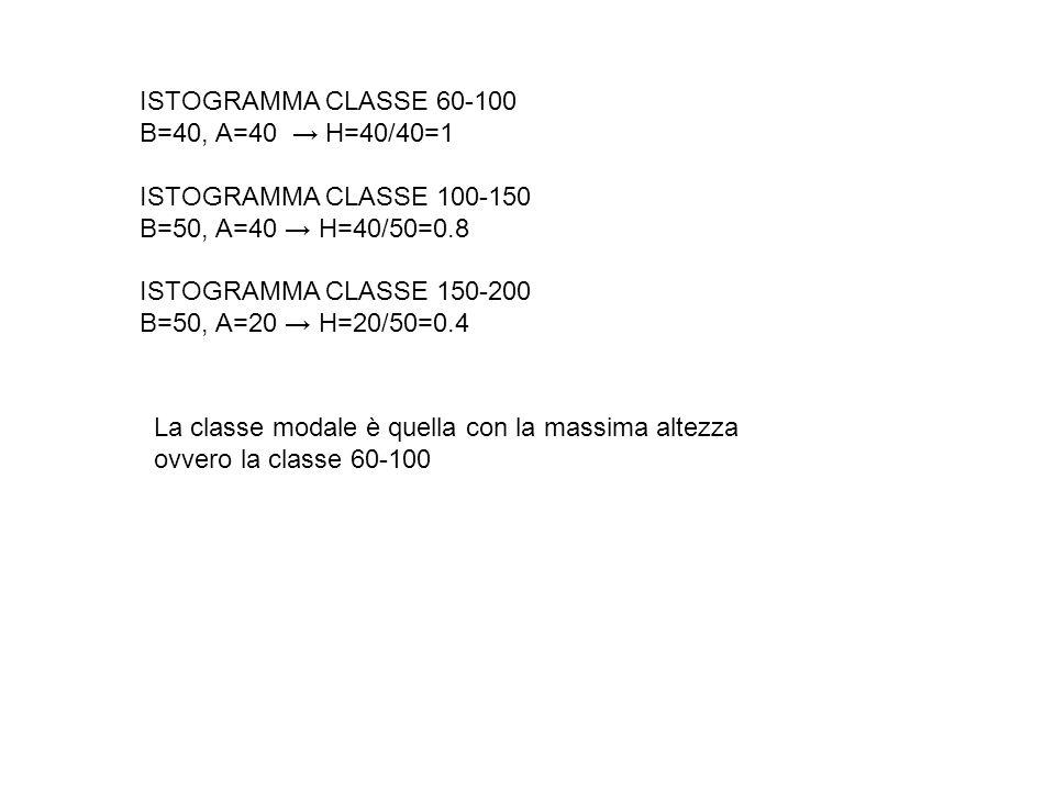 ISTOGRAMMA CLASSE 60-100 B=40, A=40 H=40/40=1 ISTOGRAMMA CLASSE 100-150 B=50, A=40 H=40/50=0.8 ISTOGRAMMA CLASSE 150-200 B=50, A=20 H=20/50=0.4 La cla