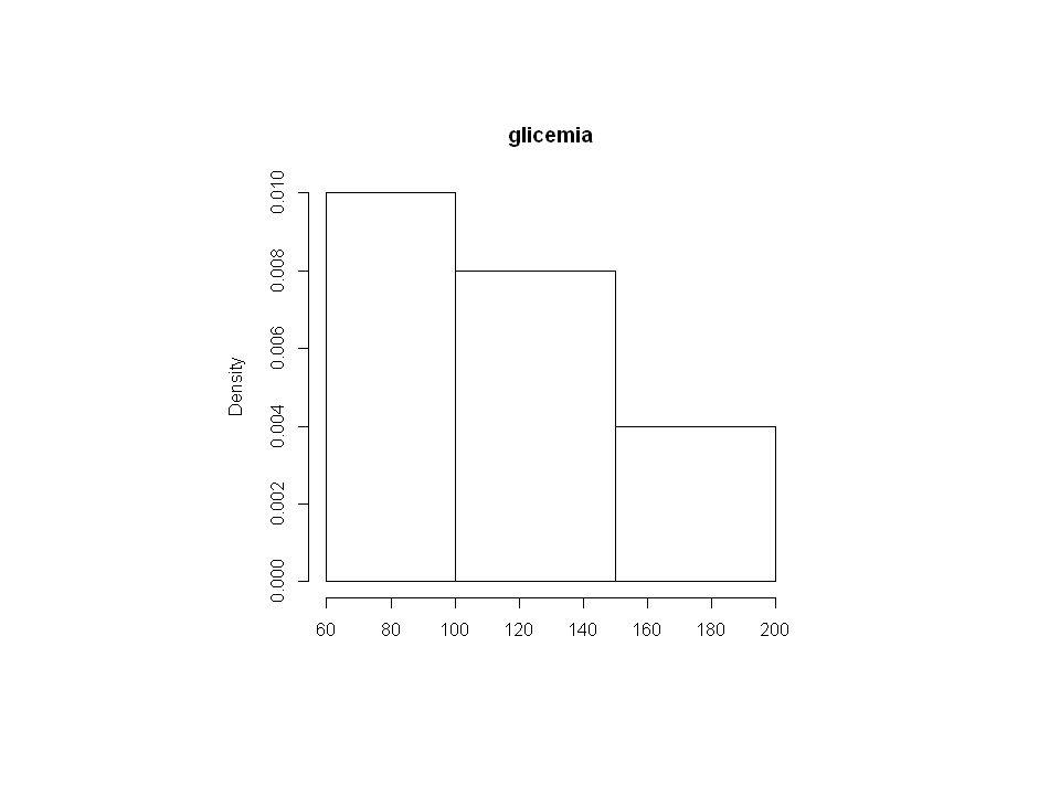 ESERCIZIO 4 Rileviamo su 20 gestanti ricoverate per minaccia di aborto il numero di aborti precedenti ottenendo i seguenti dati: 0,1,1,1,2,0,0,0,3,2,1,1,0,0,0,1,0,0,0,1 Determinare la mediana, mostrando il procedimento Dal momento che il numero di osservazioni è n=20 (pari) la mediana è la semisomma tra lelemento di posto 20/2=10 e lelemento di posto 11 nella sequenza ordinata Si ordinano le osservazioni 0,0,0,0,0,0,0,0,0,0,1,1,1,1,1,1,1,2,2,3 La mediana è (0+1)/2=0.5 Se il paziente con 3 aborti precedenti ne avesse avuti 5, quanto sarebbe stata la mediana ????