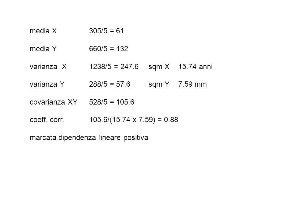 media X305/5 = 61 media Y 660/5 = 132 varianza X1238/5 = 247.6 sqm X15.74 anni varianza Y288/5 = 57.6 sqm Y7.59 mm covarianza XY528/5 = 105.6 coeff. c