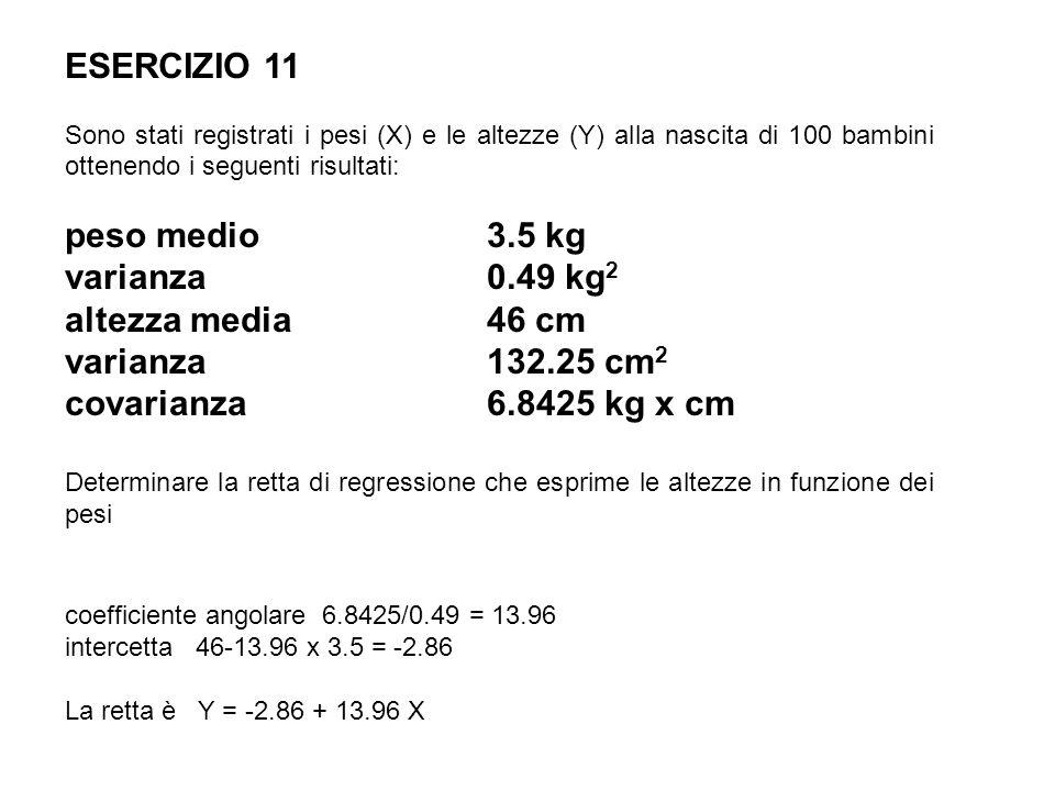 ESERCIZIO 11 Sono stati registrati i pesi (X) e le altezze (Y) alla nascita di 100 bambini ottenendo i seguenti risultati: peso medio 3.5 kg varianza0