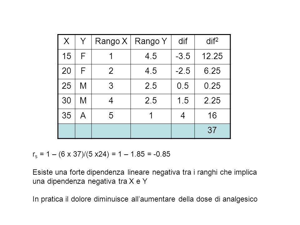 XYRango XRango Ydifdif 2 15F14.5-3.512.25 20F24.5-2.56.25 25M32.50.50.25 30M42.51.52.25 35A51416 37 r s = 1 – (6 x 37)/(5 x24) = 1 – 1.85 = -0.85 Esis