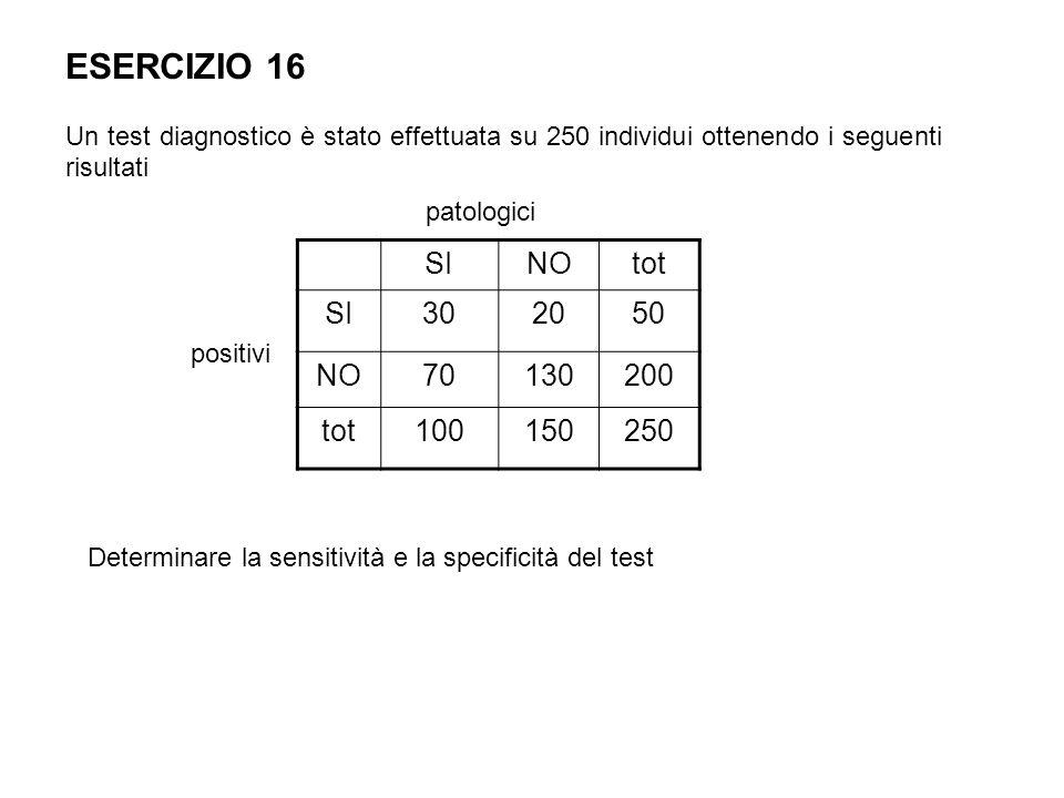 ESERCIZIO 16 Un test diagnostico è stato effettuata su 250 individui ottenendo i seguenti risultati SINOtot SI302050 NO70130200 tot100150250 patologic