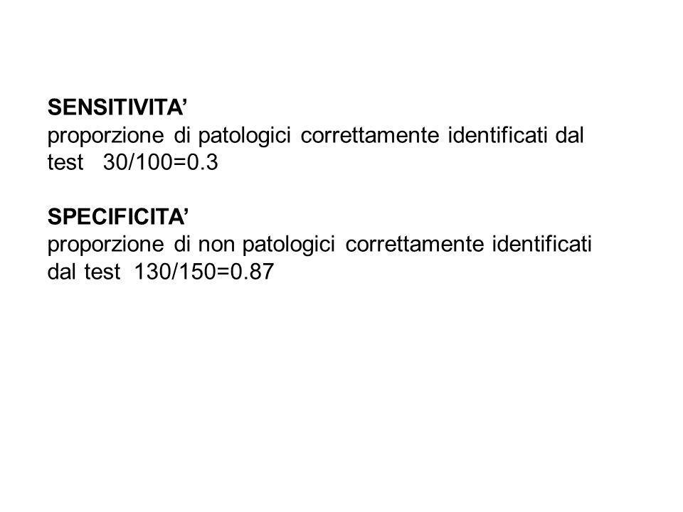 SENSITIVITA proporzione di patologici correttamente identificati dal test 30/100=0.3 SPECIFICITA proporzione di non patologici correttamente identific