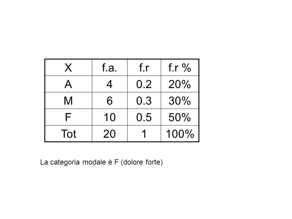 Xf.a.f.rf.r % A40.220% M60.330% F100.550% Tot201100% La categoria modale è F (dolore forte)