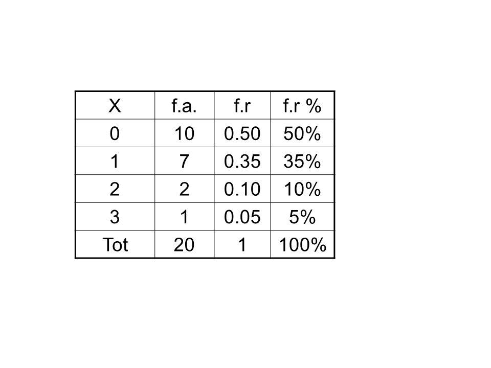 Xf.a.f.rf.r % 0100.5050% 170.3535% 220.1010% 310.055% Tot201100%