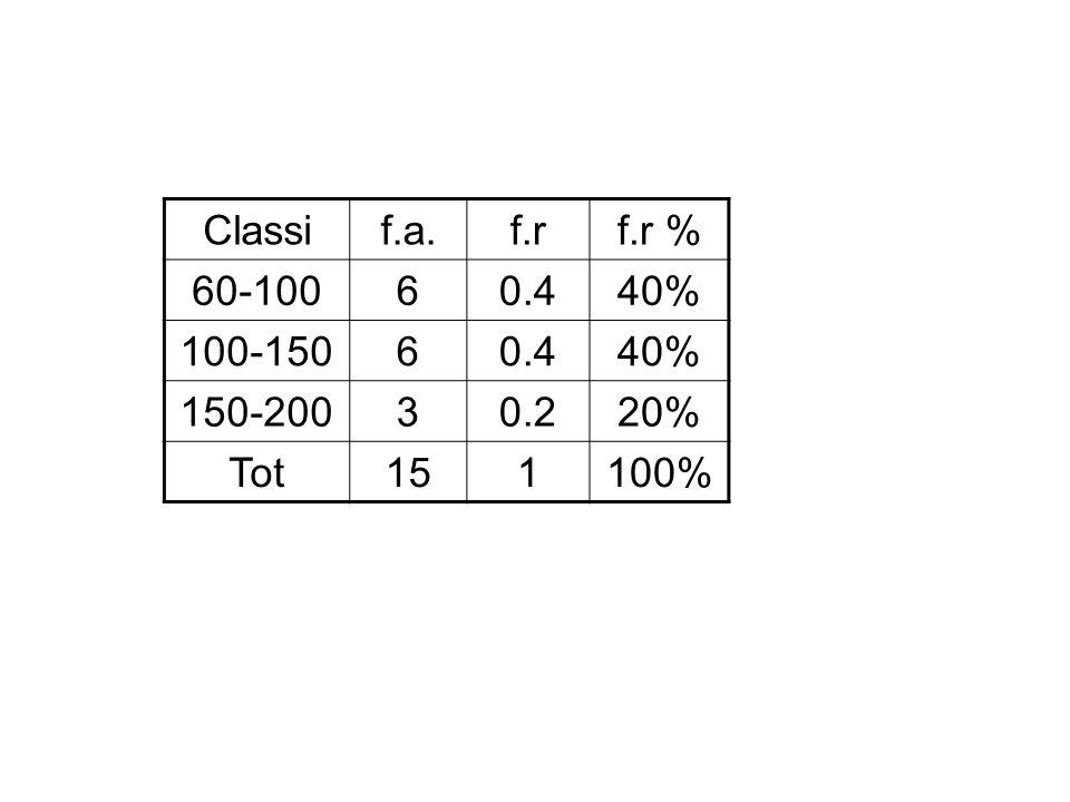 Classif.a.f.rf.r % 60-10060.440% 100-15060.440% 150-20030.220% Tot151100%
