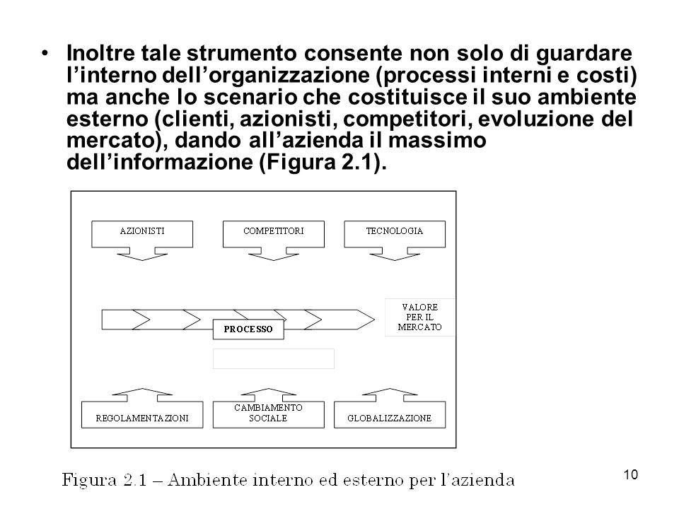 10 Inoltre tale strumento consente non solo di guardare linterno dellorganizzazione (processi interni e costi) ma anche lo scenario che costituisce il