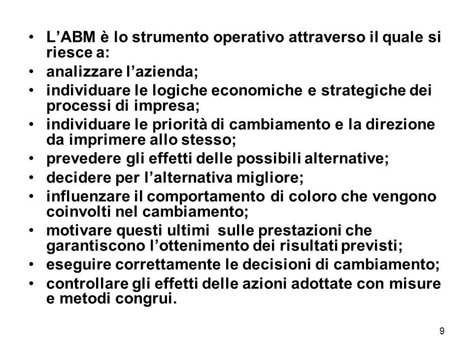 9 LABM è lo strumento operativo attraverso il quale si riesce a: analizzare lazienda; individuare le logiche economiche e strategiche dei processi di