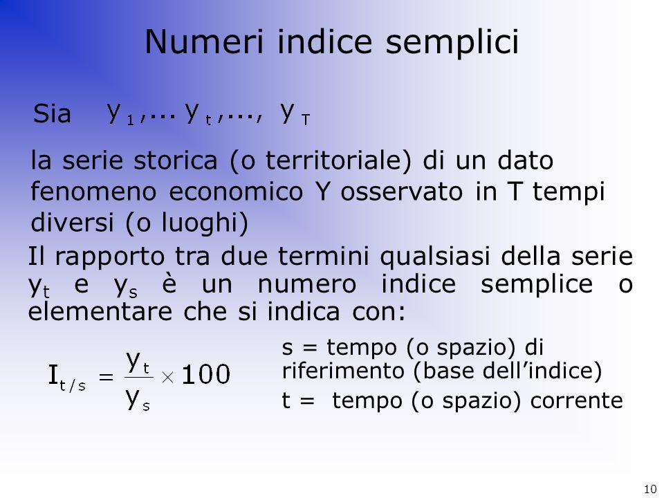 Sia la serie storica (o territoriale) di un dato fenomeno economico Y osservato in T tempi diversi (o luoghi) Il rapporto tra due termini qualsiasi de