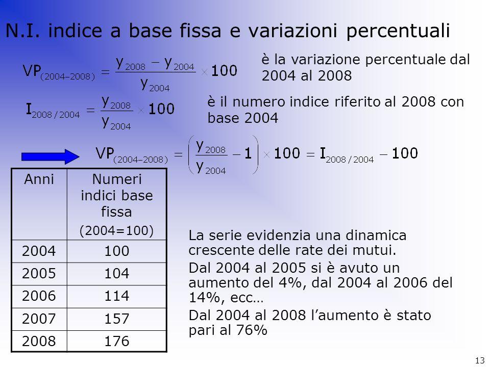 N.I. indice a base fissa e variazioni percentuali AnniNumeri indici base fissa (2004=100) 2004100 2005104 2006114 2007157 2008176 La serie evidenzia u