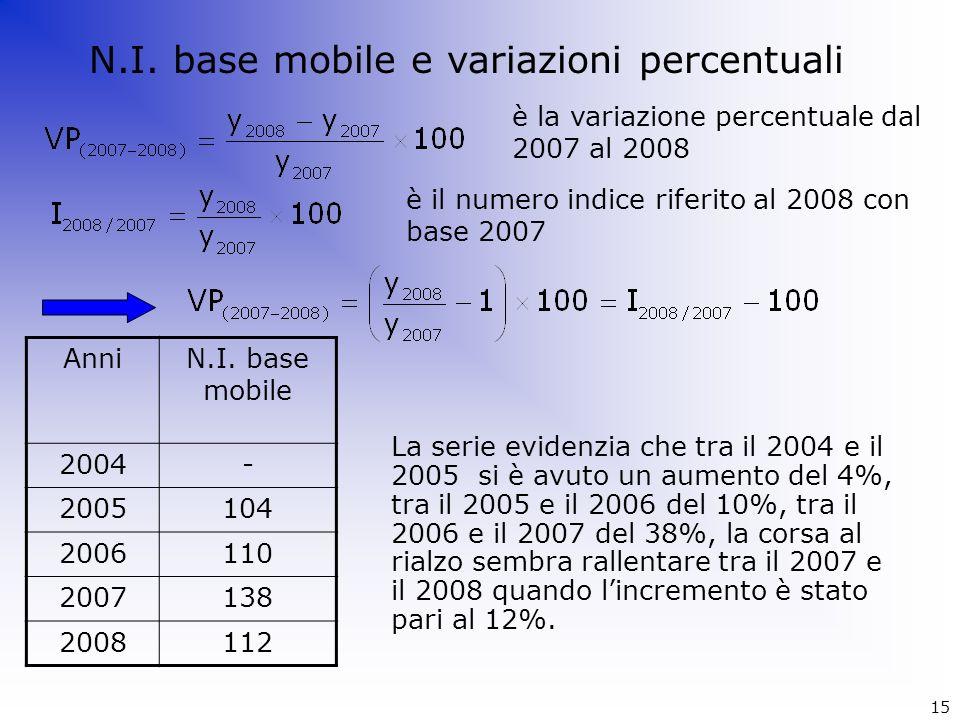 AnniN.I. base mobile 2004- 2005104 2006110 2007138 2008112 La serie evidenzia che tra il 2004 e il 2005 si è avuto un aumento del 4%, tra il 2005 e il