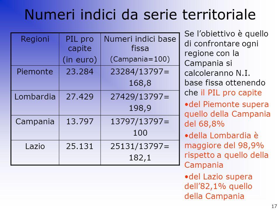 RegioniPIL pro capite (in euro) Numeri indici base fissa (Campania=100) Piemonte23.28423284/13797= 168,8 Lombardia27.42927429/13797= 198,9 Campania13.