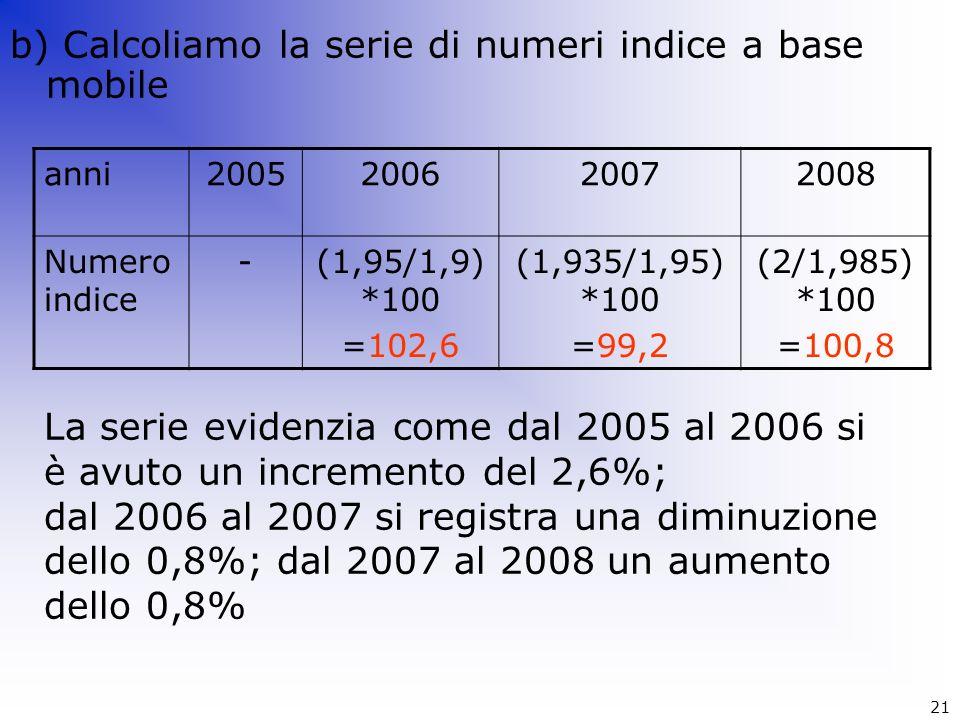 b) Calcoliamo la serie di numeri indice a base mobile anni2005200620072008 Numero indice -(1,95/1,9) *100 =102,6 (1,935/1,95) *100 =99,2 (2/1,985) *10