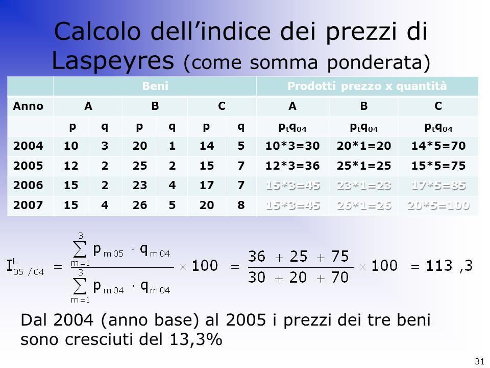 Calcolo dellindice dei prezzi di Laspeyres (come somma ponderata) Dal 2004 (anno base) al 2005 i prezzi dei tre beni sono cresciuti del 13,3% Beni Ann