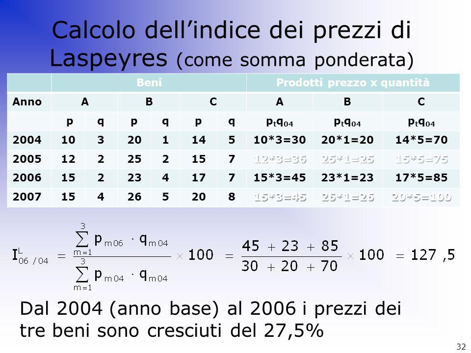 Calcolo dellindice dei prezzi di Laspeyres (come somma ponderata) Dal 2004 (anno base) al 2006 i prezzi dei tre beni sono cresciuti del 27,5% Beni Ann