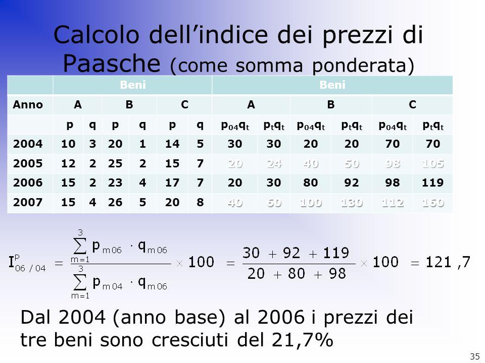 Calcolo dellindice dei prezzi di Paasche (come somma ponderata) Dal 2004 (anno base) al 2006 i prezzi dei tre beni sono cresciuti del 21,7% Beni AnnoA