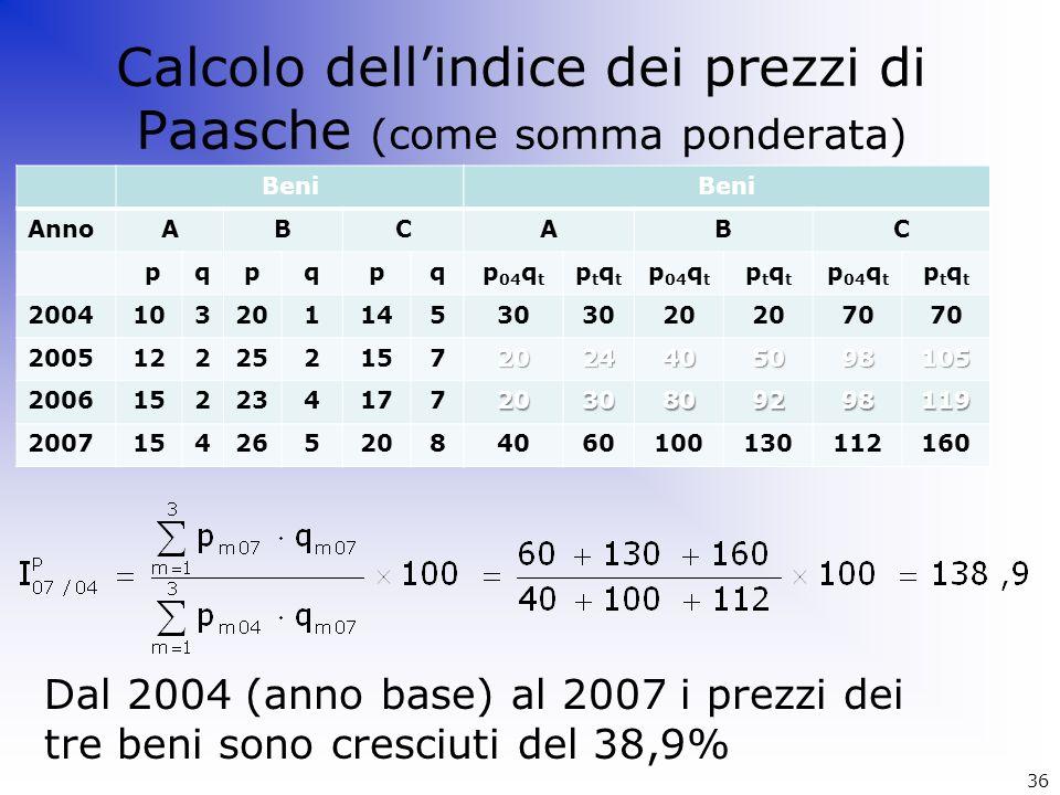 Calcolo dellindice dei prezzi di Paasche (come somma ponderata) Dal 2004 (anno base) al 2007 i prezzi dei tre beni sono cresciuti del 38,9% Beni AnnoA