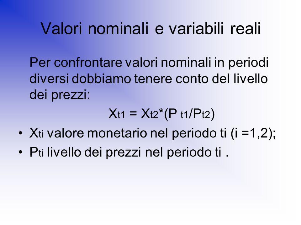 Valori nominali e variabili reali Per confrontare valori nominali in periodi diversi dobbiamo tenere conto del livello dei prezzi: X t1 = X t2 *(P t1