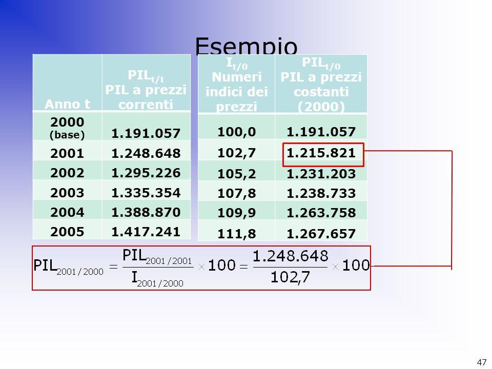Esempio Anno t PIL t/t PIL a prezzi correnti 2000 (base) 1.191.057 20011.248.648 20021.295.226 20031.335.354 20041.388.870 20051.417.241 I t/0 Numeri