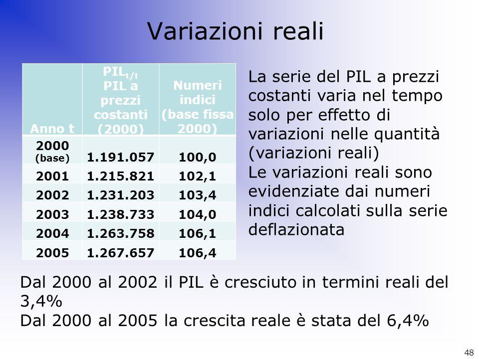 Variazioni reali Anno t PIL t/t PIL a prezzi costanti (2000) Numeri indici (base fissa 2000) 2000 (base) 1.191.057100,0 20011.215.821102,1 20021.231.2