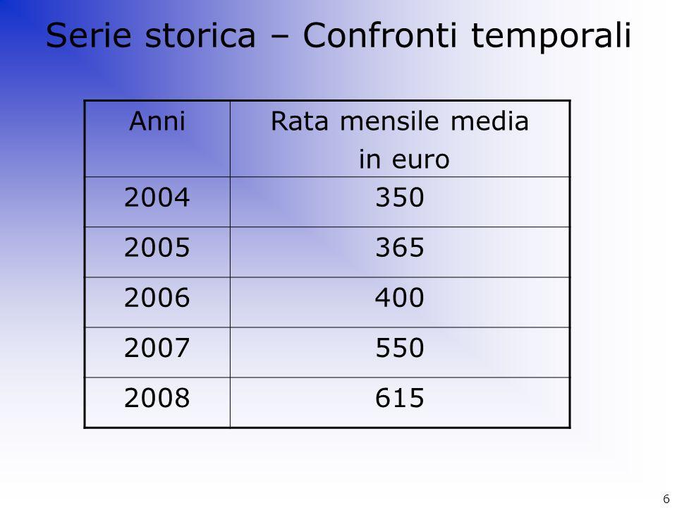 RegioniPIL pro capite (in euro) Numeri indici base fissa (Campania=100) Piemonte23.28423284/13797= 168,8 Lombardia27.42927429/13797= 198,9 Campania13.79713797/13797= 100 Lazio25.13125131/13797= 182,1 Numeri indici da serie territoriale Se lobiettivo è quello di confrontare ogni regione con la Campania si calcoleranno N.I.