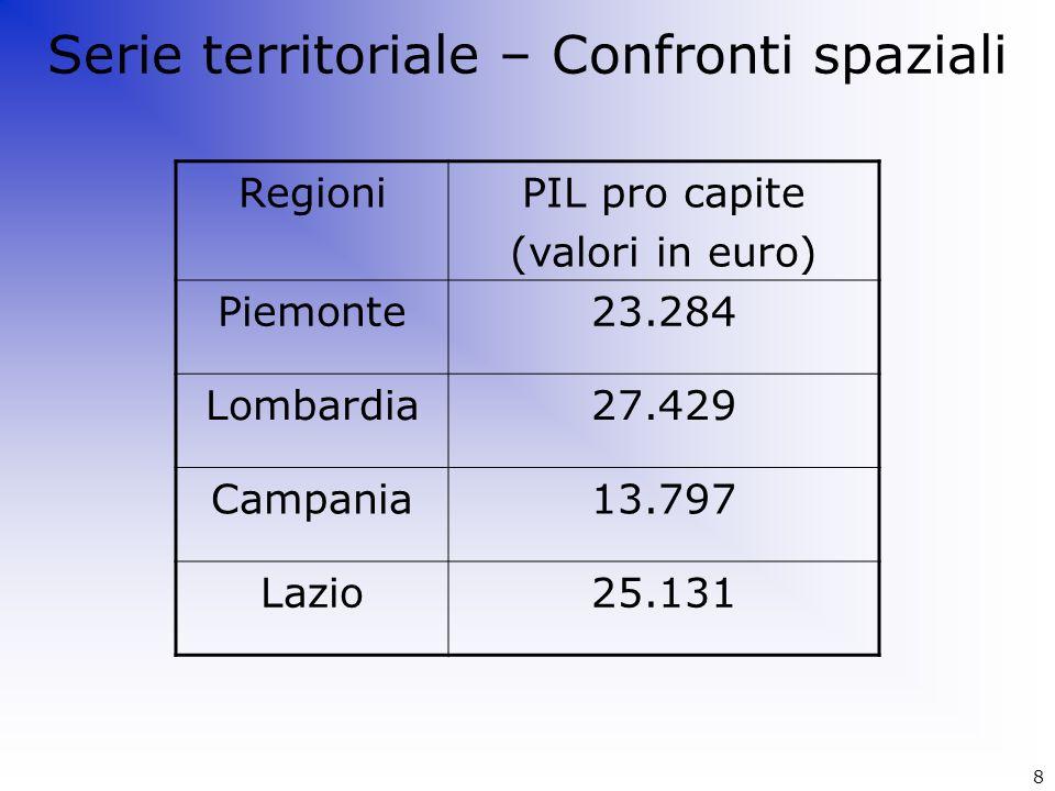 RegioniPIL pro capite (valori in euro) Piemonte23.284 Lombardia27.429 Campania13.797 Lazio25.131 Serie territoriale – Confronti spaziali 8