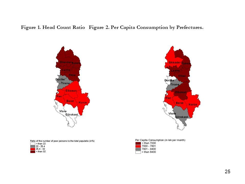 25 Figure 1. Head Count Ratio Figure 2. Per Capita Consumption by Prefectures.