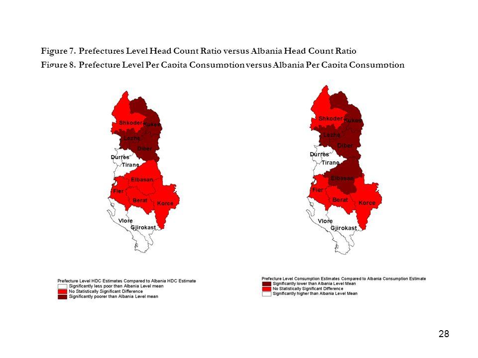 28 Figure 7. Prefectures Level Head Count Ratio versus Albania Head Count Ratio Figure 8. Prefecture Level Per Capita Consumption versus Albania Per C
