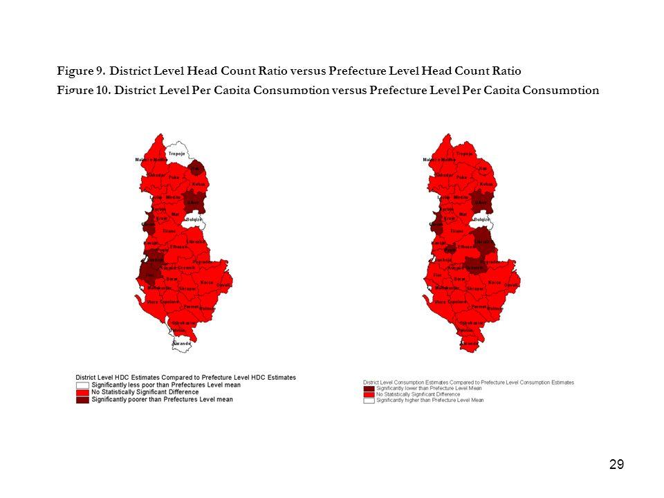 29 Figure 9. District Level Head Count Ratio versus Prefecture Level Head Count Ratio Figure 10. District Level Per Capita Consumption versus Prefectu