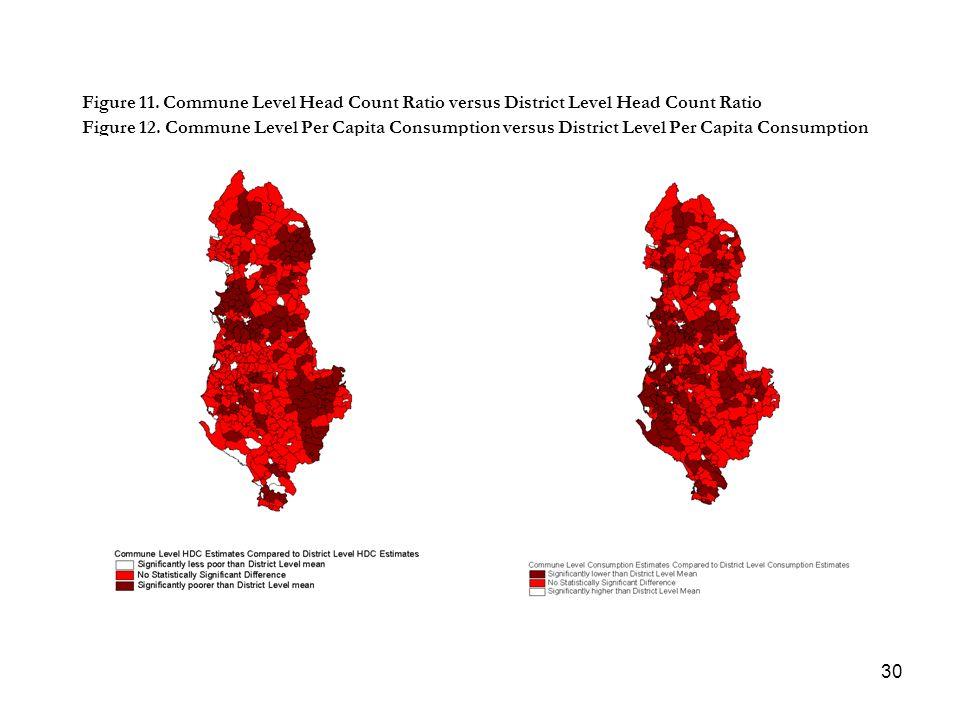 30 Figure 11. Commune Level Head Count Ratio versus District Level Head Count Ratio Figure 12. Commune Level Per Capita Consumption versus District Le