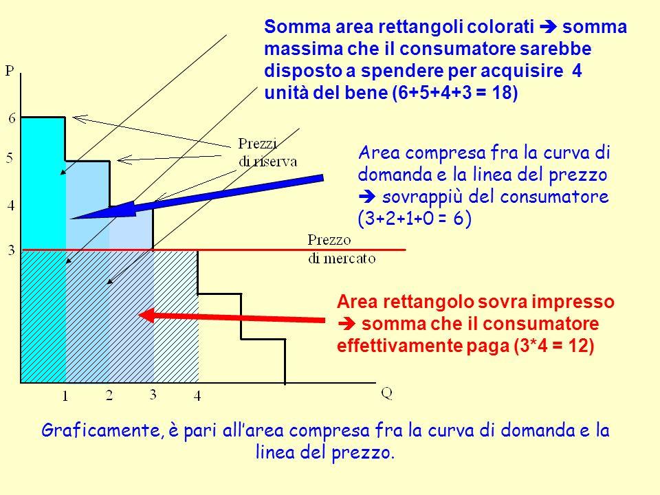Graficamente, è pari allarea compresa fra la curva di domanda e la linea del prezzo. Somma area rettangoli colorati somma massima che il consumatore s