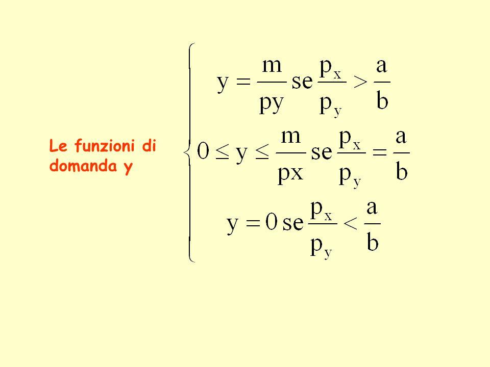 Le funzioni di domanda y