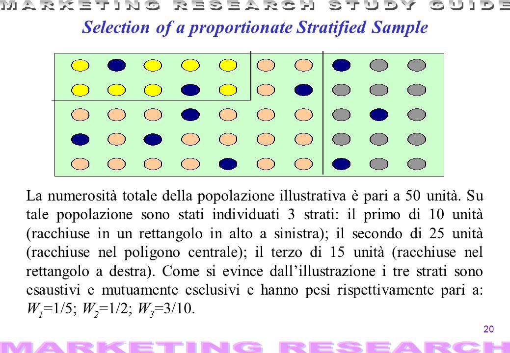 20 Selection of a proportionate Stratified Sample La numerosità totale della popolazione illustrativa è pari a 50 unità.