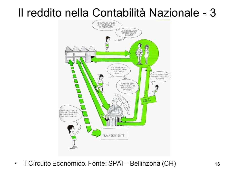 16 Il reddito nella Contabilità Nazionale - 3 Il Circuito Economico. Fonte: SPAI – Bellinzona (CH)