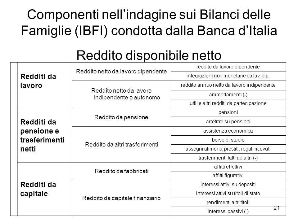 21 Componenti nellindagine sui Bilanci delle Famiglie (IBFI) condotta dalla Banca dItalia Reddito disponibile netto Redditi da lavoro Reddito netto da