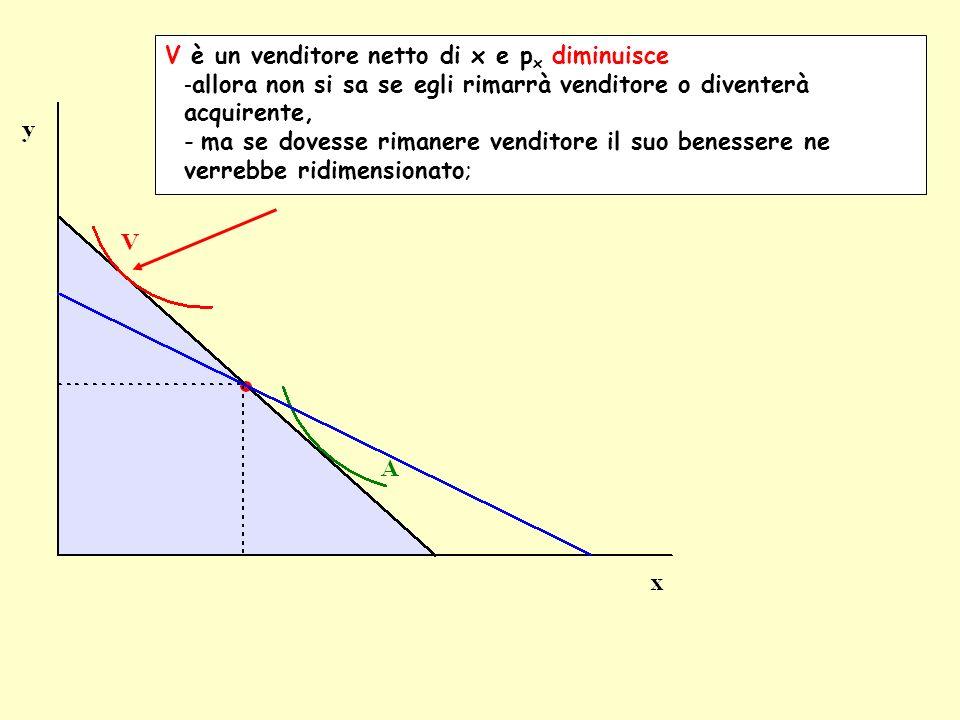 A è un acquirente di x e p x diminuisce - allora A rimane acquirente di x e vede il suo benessere aumentare