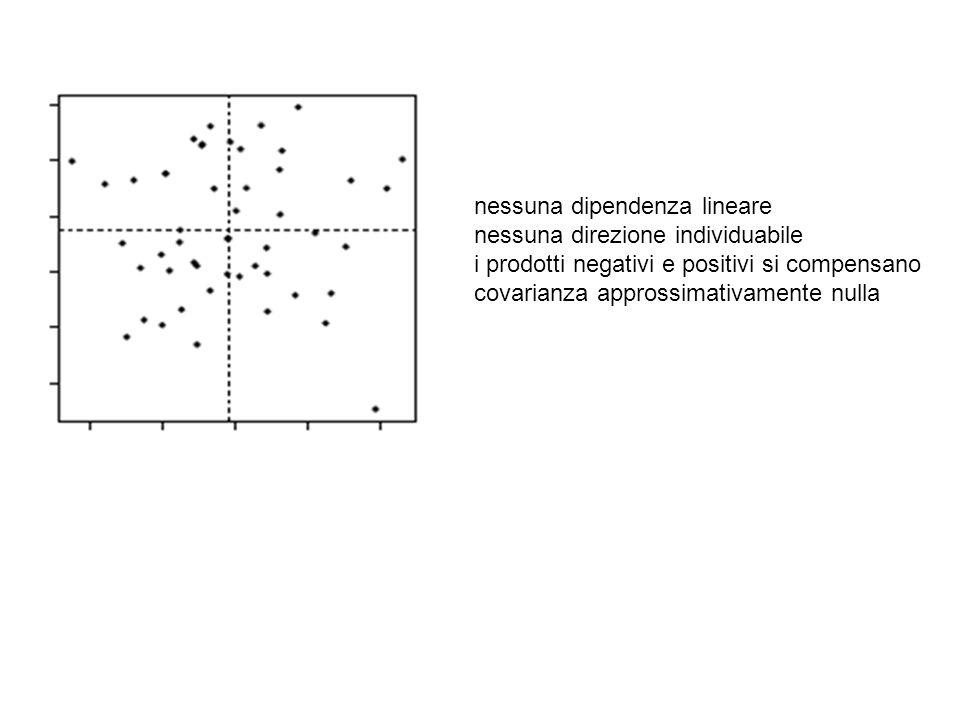 nessuna dipendenza lineare nessuna direzione individuabile i prodotti negativi e positivi si compensano covarianza approssimativamente nulla