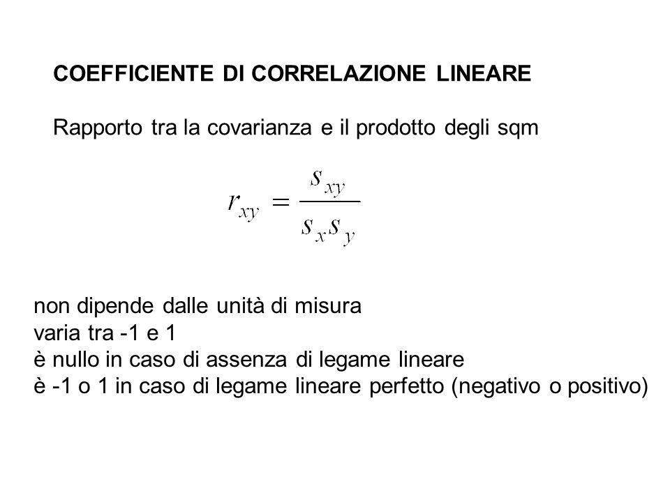 COEFFICIENTE DI CORRELAZIONE LINEARE Rapporto tra la covarianza e il prodotto degli sqm non dipende dalle unità di misura varia tra -1 e 1 è nullo in