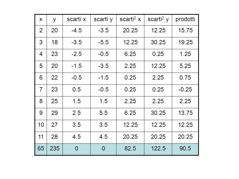 xyscarti xscarti yscarti 2 xscarti 2 yprodotti 220-4.5-3.520.2512.2515.75 318-3.5-5.512.2530.2519.25 423-2.5-0.56.250.251.25 520-1.5-3.52.2512.255.25
