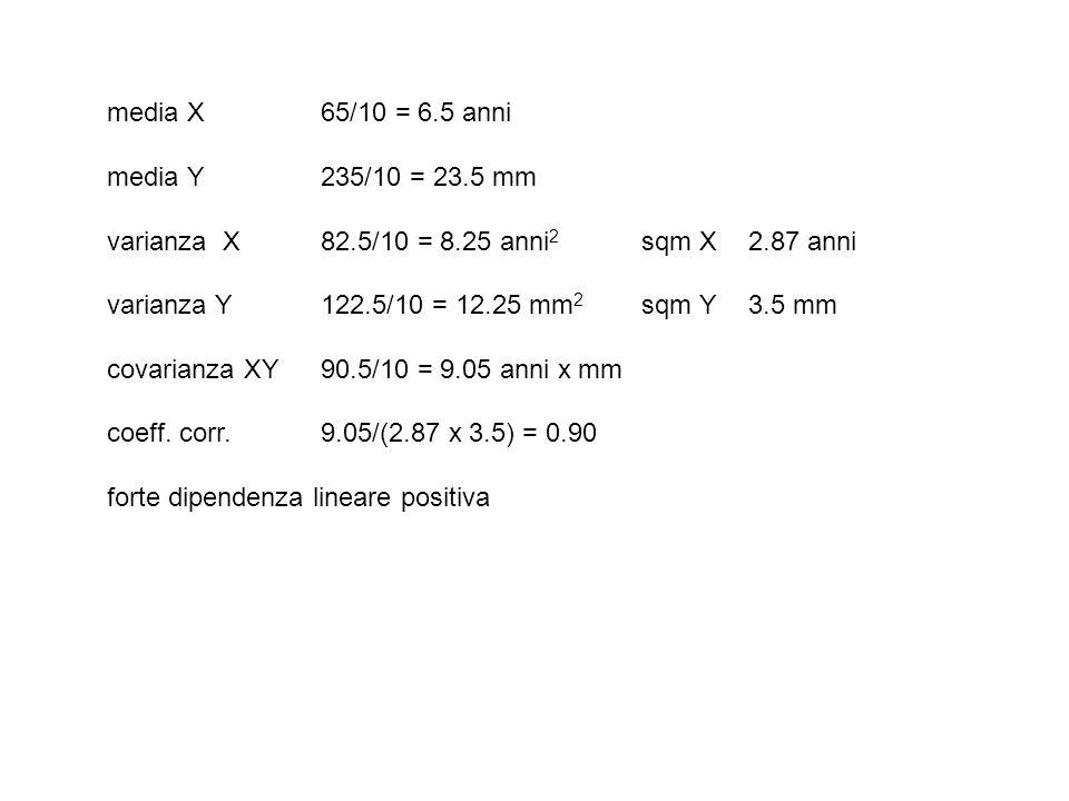 media X65/10 = 6.5 anni media Y 235/10 = 23.5 mm varianza X82.5/10 = 8.25 anni 2 sqm X2.87 anni varianza Y122.5/10 = 12.25 mm 2 sqm Y3.5 mm covarianza