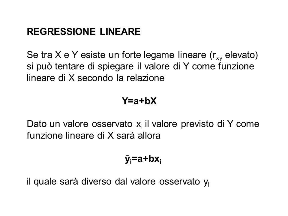REGRESSIONE LINEARE Se tra X e Y esiste un forte legame lineare (r xy elevato) si può tentare di spiegare il valore di Y come funzione lineare di X se